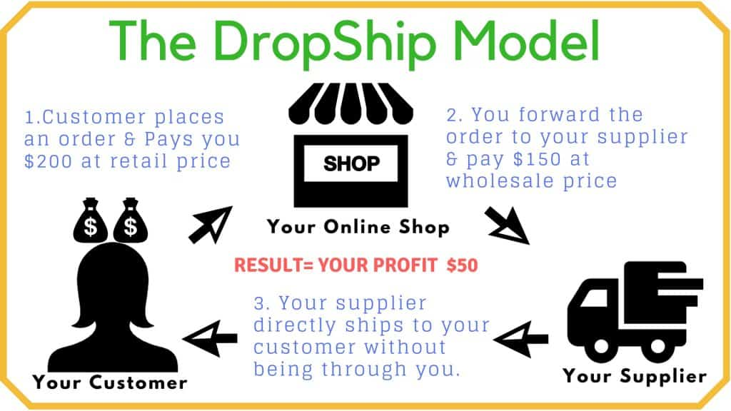 make money online dropshipping business, without inventory easy entry business